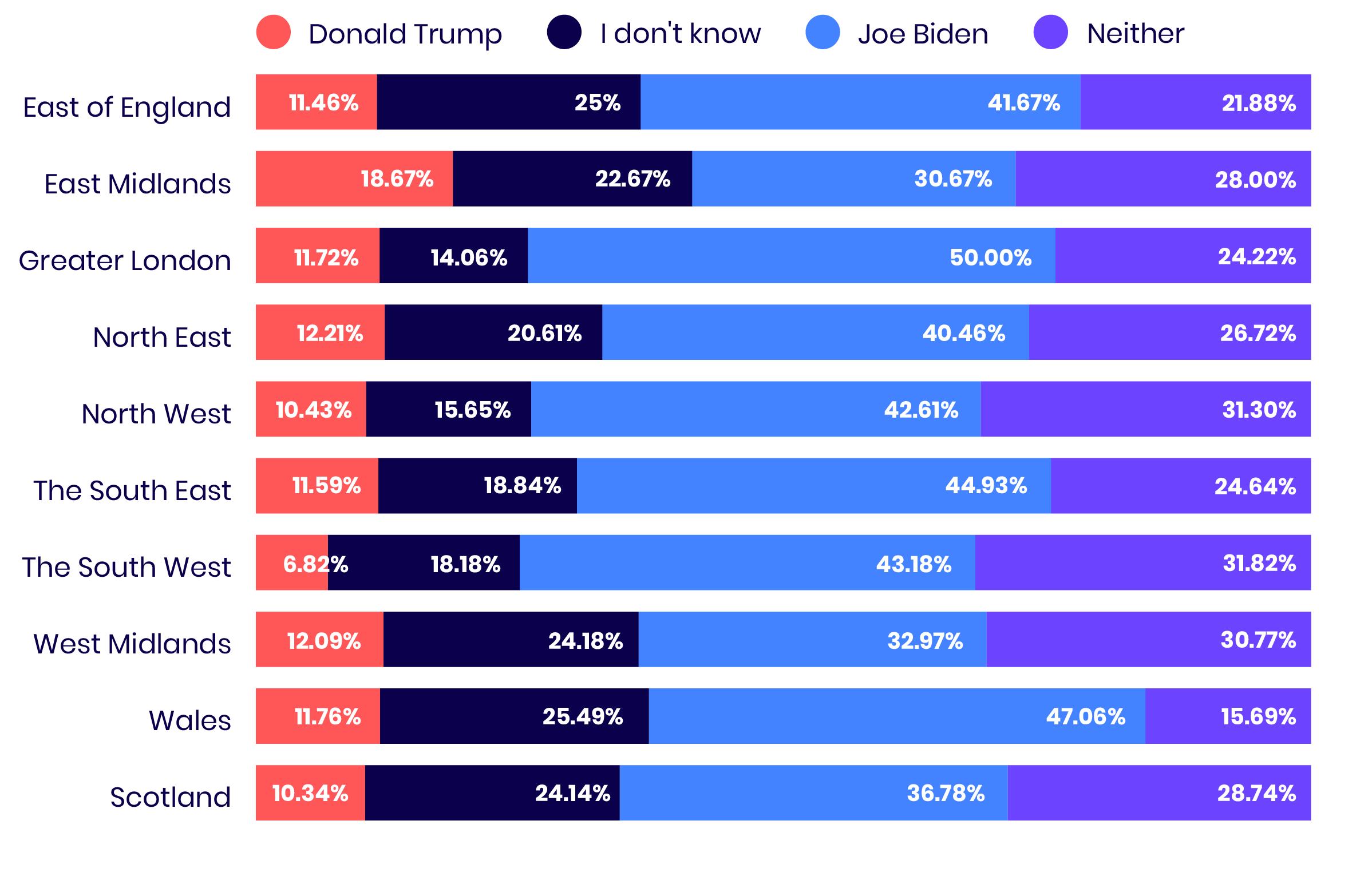 Trump V Biden Regional