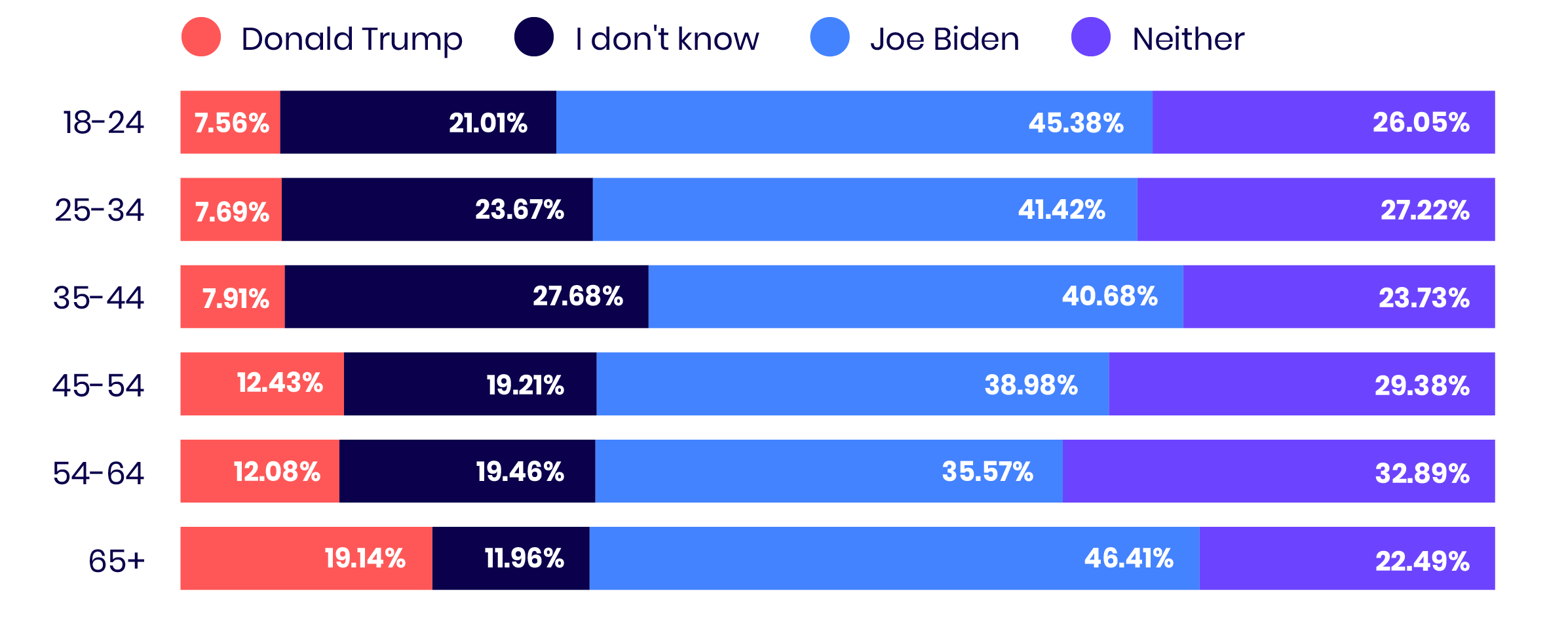 Trump V Biden Age